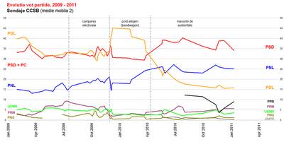 Alegeri parlamentare - Evolutie - 2011 01 11.png
