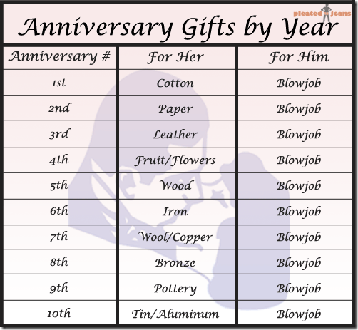 Anninversary-Gifts-By-Year