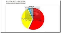 PNL la 36%