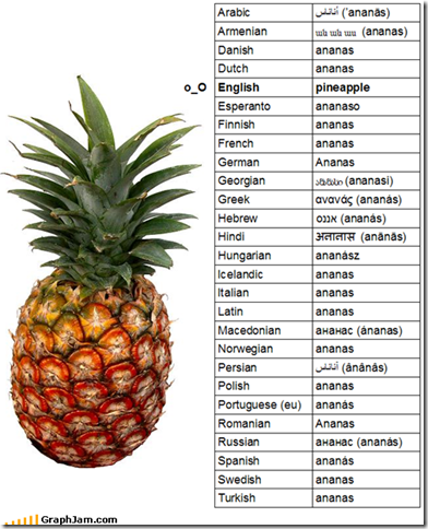 imagespineapple-in-languages