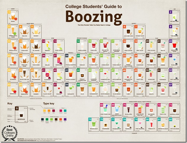 periodic_table_of_alcohol