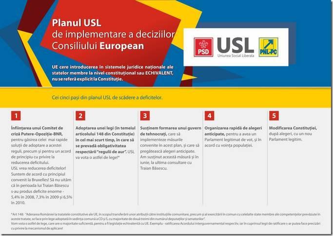 planul USL