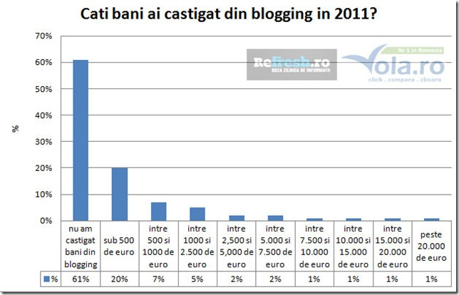 BR-2011-bani-din-blogging