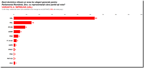 CCSB - 2012 05 - Sociopol mai - 04 - Vot politic