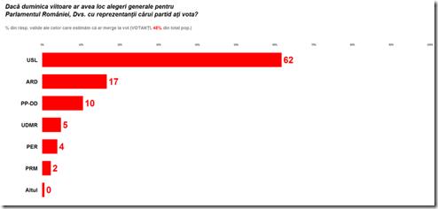 vot-sondaj-sociopol-2012-11